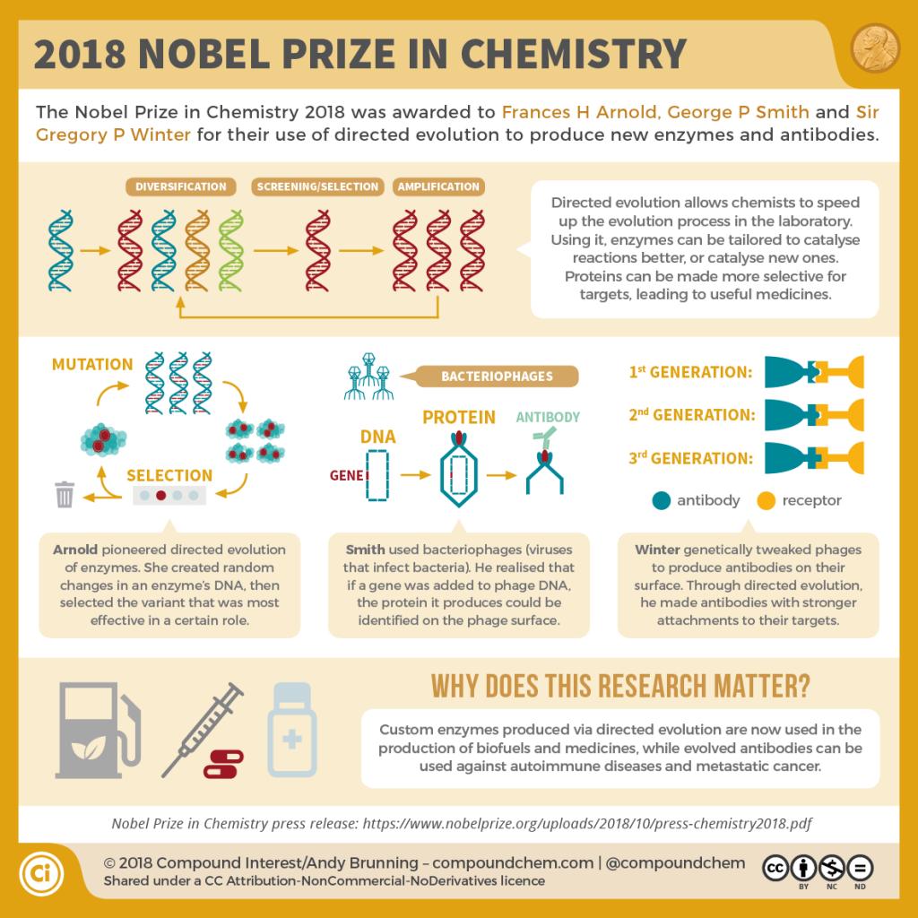 2018 Nobel Prize in Chemistry
