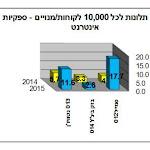 הכי הרבה תלונות ב-2015: 012 סמייל וגולן טלקום - ynet ידיעות אחרונות