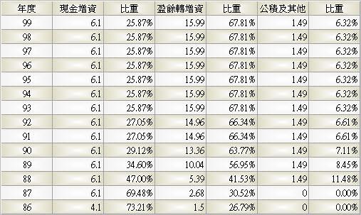 9941_裕融_股本形成_993Q