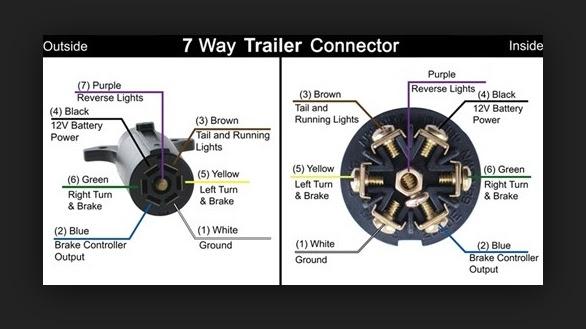 Schema 7 Pin Trailer Wiring Backup Lights Wiring Diagram Full Hd Version Clotretriever Ahimsa Fund Fr