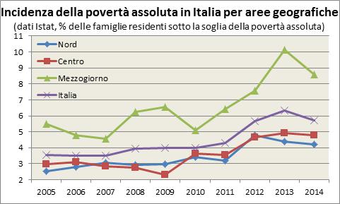 La stima ISTAT mostra un lento aumento dell'incidenza della povertà assoluta in Italia nel 2007-2010 (dal 3,5% al 4%) e un'accelerazione nel 2011-13, con un picco del 6,3% delle famiglie italiane in povertà assoluta. Nel 2014 si manifesta un primo ridimensionamento dell'incidenza della povertà assoluta che scende al 5,7%. Il centro e il nord sono caratterizzati da un andamento analogo al dato nazionale, ma con livelli di povertà assoluta inferiori rispetto alla media nazionale di 1-2 punti percentuali, toccando nel 2014 il 4,2% di famiglie in povertà assoluta nel nord e il 4,8% nel centro. Il Mezzogiorno invece ha un livello maggiore di povertà assoluta, il quale cresce più che proporzionalmente rispetto al resto d'Italia dal 5,1% del 2010 al 10,1% del 2013, ma che nel 2014 beneficia di una riduzione più forte, scendendo all'8,6% di incidenza della povertà assoluta, pur rimandendo circa il doppio rispetto al centro-nord.