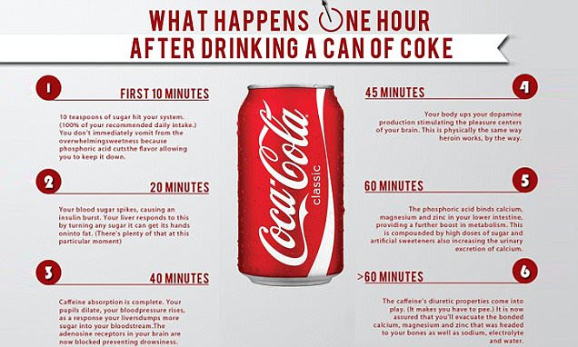 What a can of Coca-Cola REALLY does to your body in just an hour