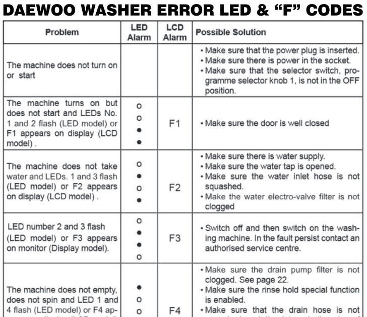 Fire Alarm Panel Error Codes