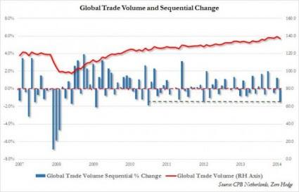 Global Trade Volume