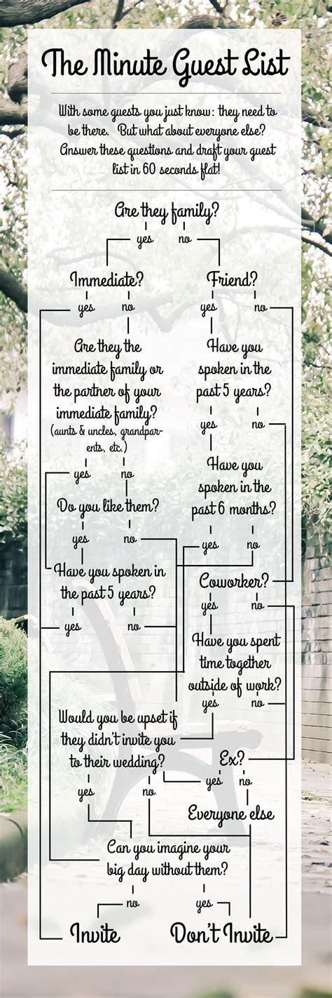 25  best ideas about Wedding Guest List on Pinterest