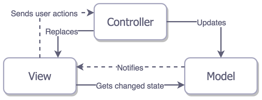 iOS Architecture Patterns : Demystifying MVC, MVP, MVVM and