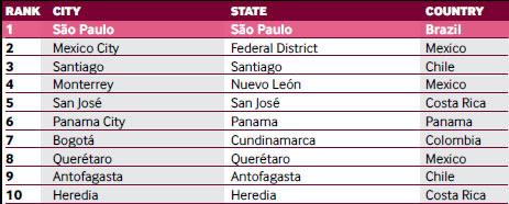 ranking latinoamerica