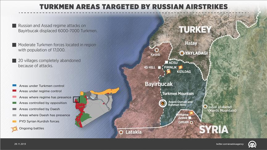 Regime, Russian attacks displacing Syrian Turkmen: Group