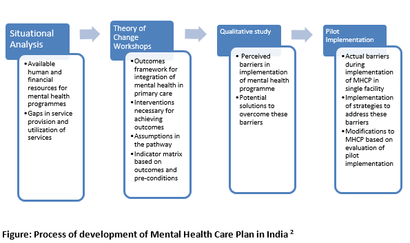 PRIME India | Mental Health Innovation Network