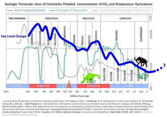 Cli-fi sea level changes