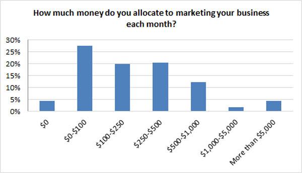 SMBs Marketing Budget