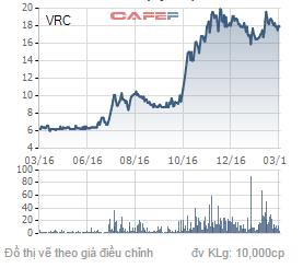 Diễn biến giá cổ phiếu VRC trong 1 năm qua