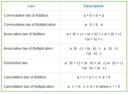 summary cummutative associative law