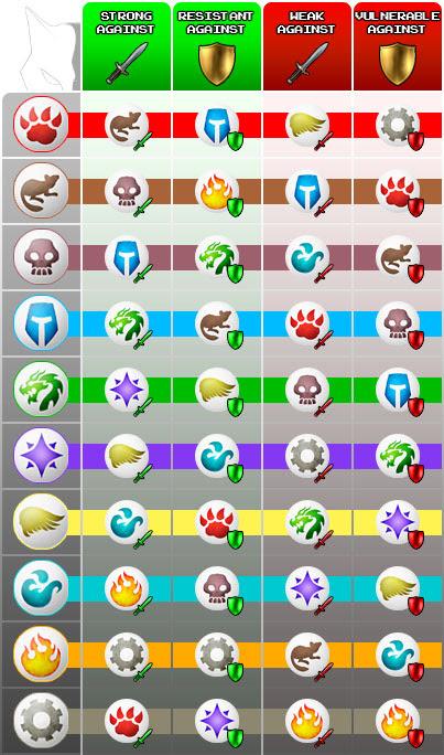 Pet Battles Chart Pet S Gallery