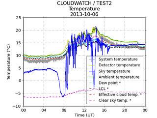 Cloud detector, 2013-10-06