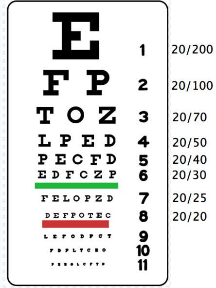 Hitung tajam penglihatan dengan Snellen Chart