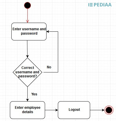 What Is The Difference Between Activity Diagram And Flowchart Pediaa Com