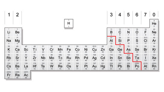 the periodic table divided into non metals and metals - Periodic Table Steel Symbol