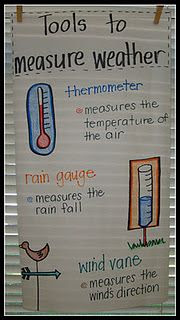 Of course, when talking about weather, it's necessary to talk about different ways to measure weather in order to incorporate math into the unit.  I think it would be fun for the students to create their own thermometer (as shown in a different pin) or their own rain guage. Those are both cheap yet creative ideas.
