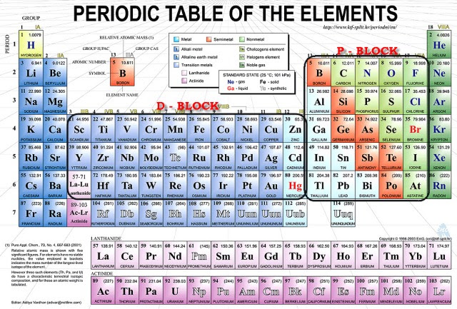 58 Periodic Table Learning Objectives Table Objectives Learning
