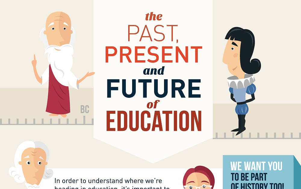 A Beautiful Timeline on The History of Education