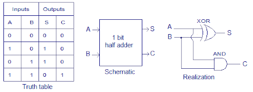 VHDL code for Half adder with Test Bench Half Adder Schematic on carry-bypass adder, carry save adder, binary multiplier, wallace tree, inverter schematic, most significant bit, alu schematic, carry-lookahead adder, signed number representations, floating point, bitwise operation, binary numeral system, circuit schematic, dadda multiplier, decade counter schematic, hamming code, binary-coded decimal, multiplexer schematic, arithmetic logic unit, two's complement, or gate schematic, least significant bit, carry-select adder, computer schematic, binary counter schematic, booth's multiplication algorithm, control schematic, decoder schematic, cpu schematic,