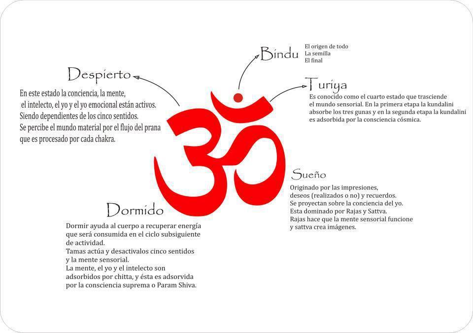 El significado del OM