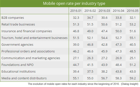 Mobile Open Rates By Industry Dialog Insights
