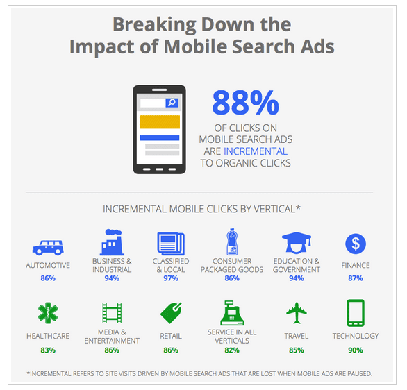 New Google Study Shows The Relationship Between Mobile Ads and Mobile Search