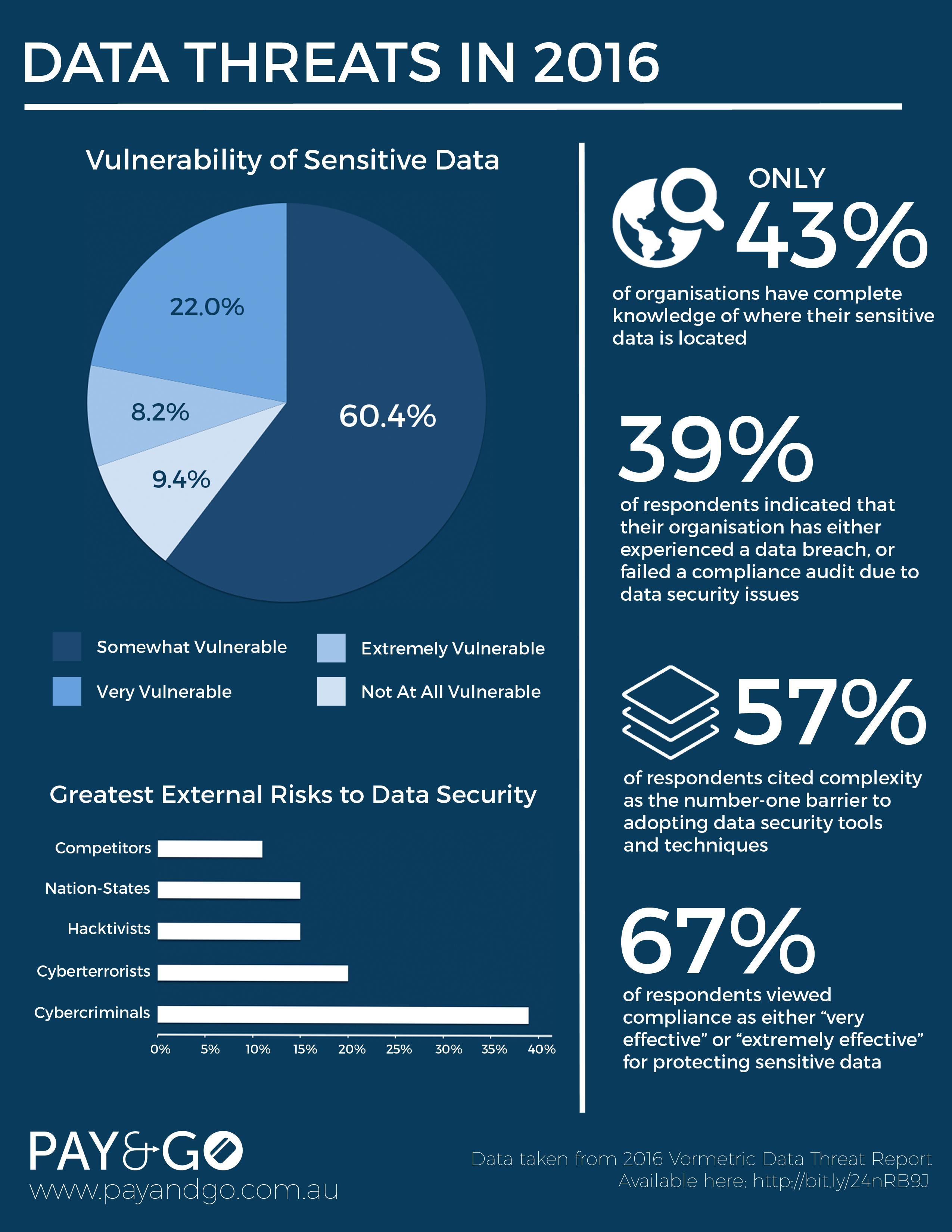 A Summary of Data Threats in 2016