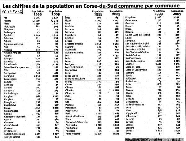 Insee recensement population en 2009
