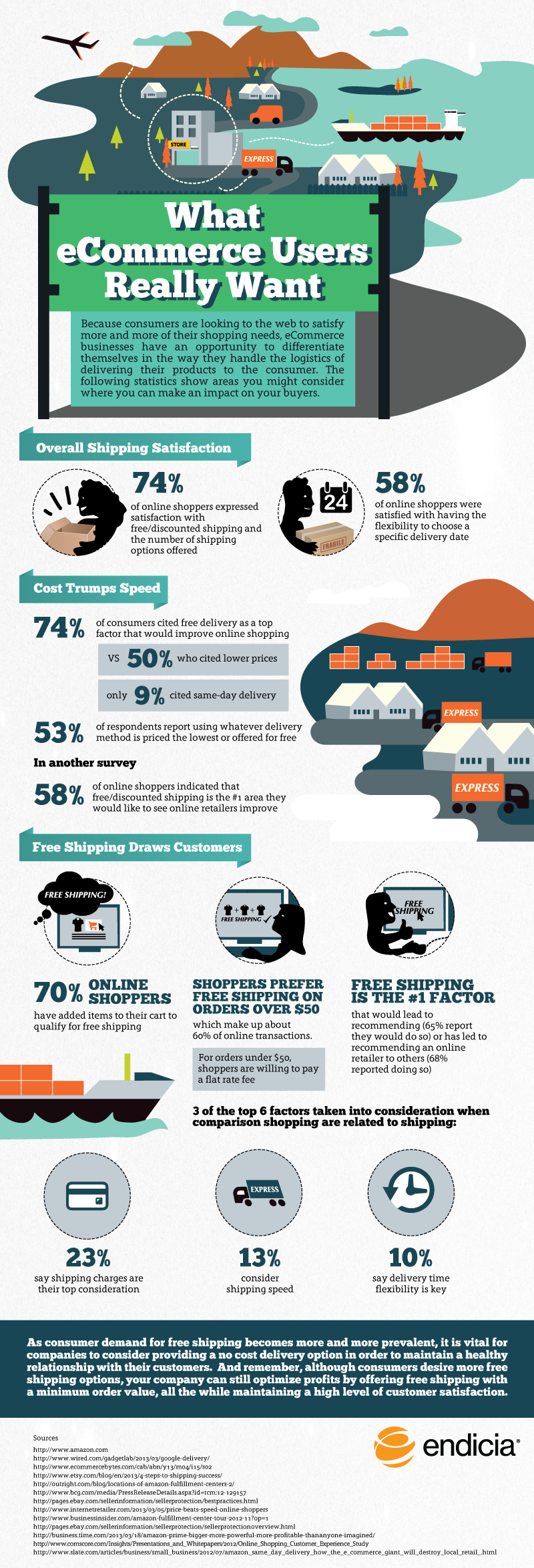 Infographic: What Ecommerce Users Really Want