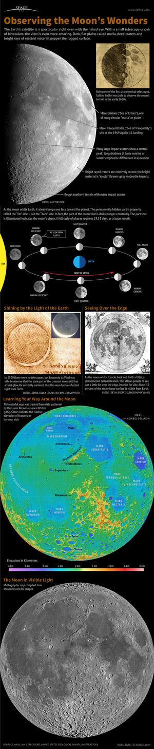 "With a pair of binoculars or a small telescope, many spectacular features can be spotted on the moon. <a href=""http://www.space.com/17702-how-observe-moon-skywatching-infographic.html"">See how to observe the moon in this SPACE.com infographic</a>."