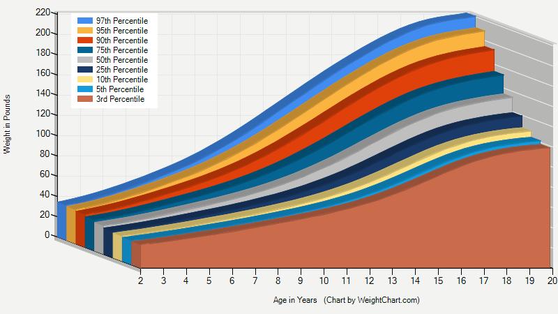 Armand's Blog: bmi growth chart boys 2-20