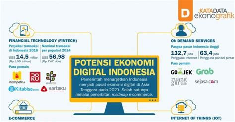 potensi ekonomi digital indonesia katadata news