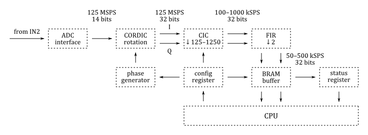 SDR receiver