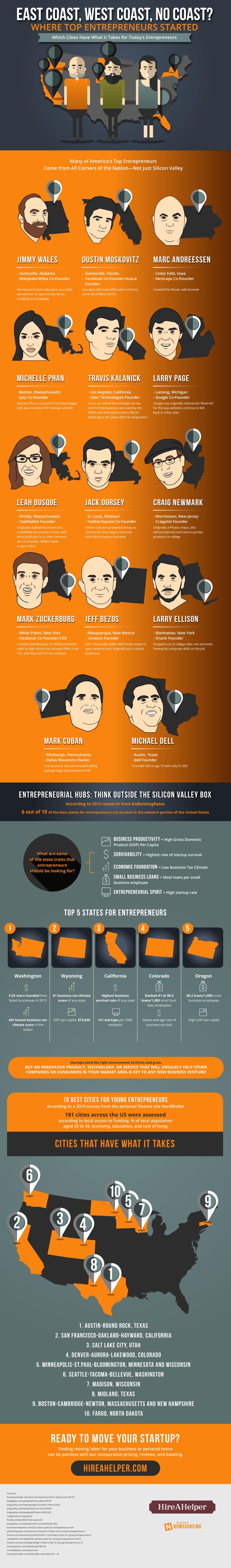 Where Top Entrepreneurs Got Their Start