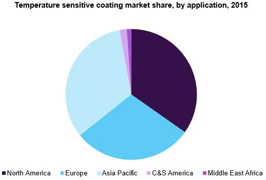 U.S. temperature sensitive coating market