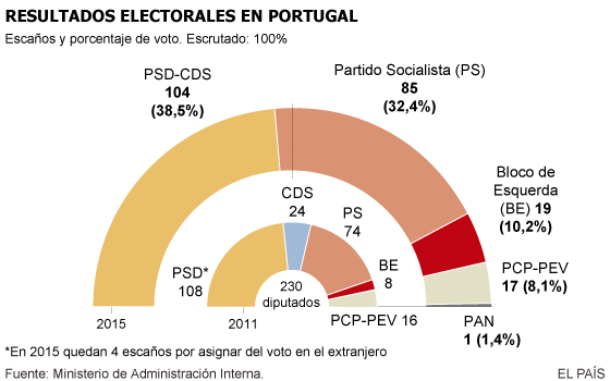 Resultados en Portugal