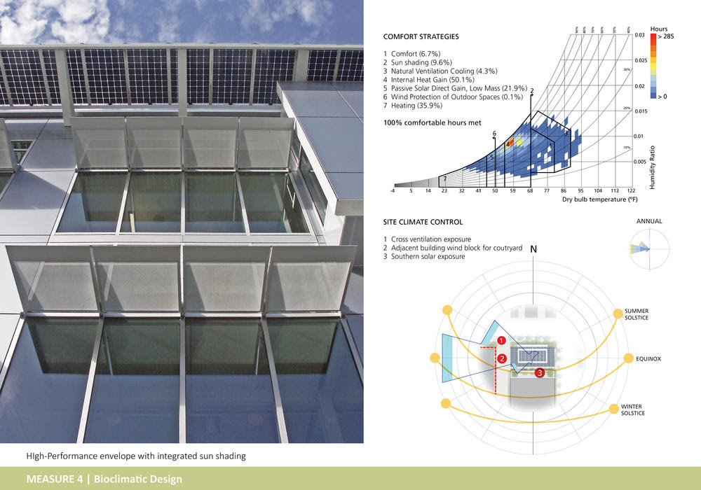 Jacobs Institute For Design Innovation Aia Top Ten