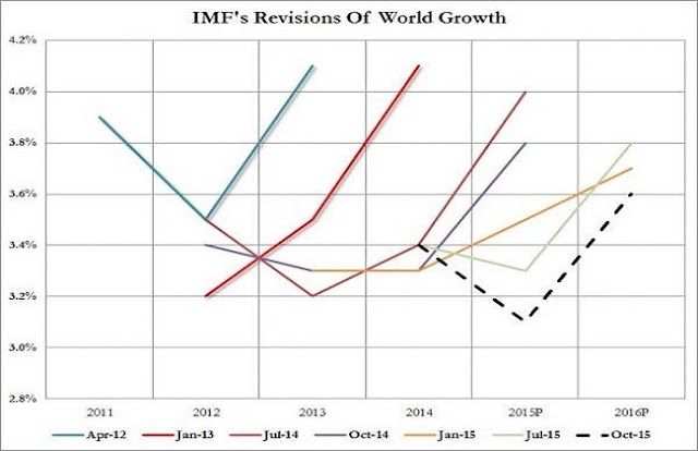 O FMI reviu pela quarta vez a previsão de crescimento para 2015