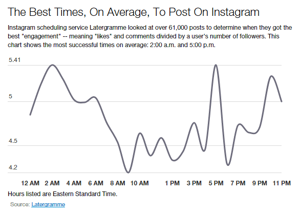 Waktu terbaik untuk post di Instagram