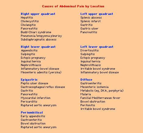 Diagnosis: Nursing Diagnosis For Abdominal Pain