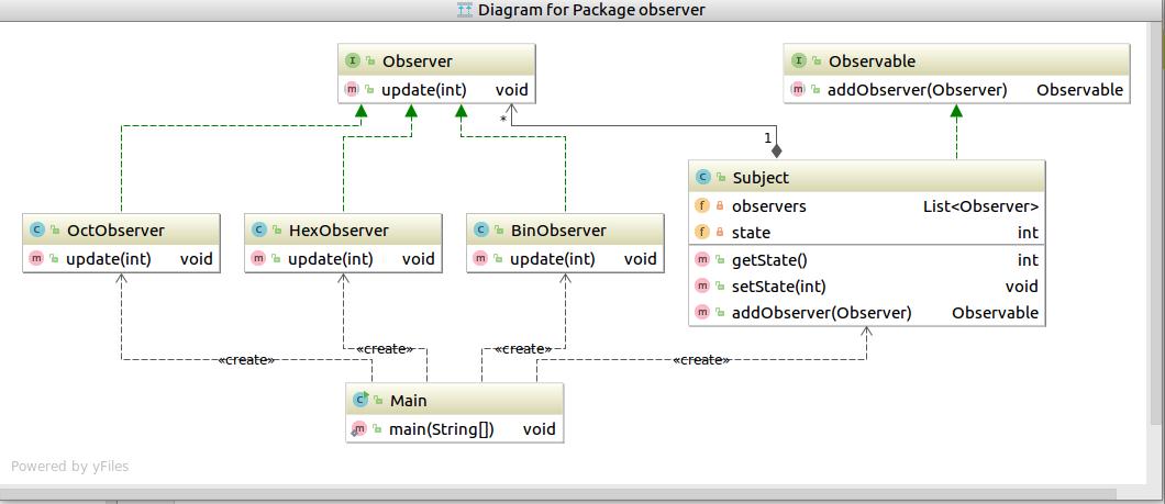 31 Java Sequence Diagram Generator