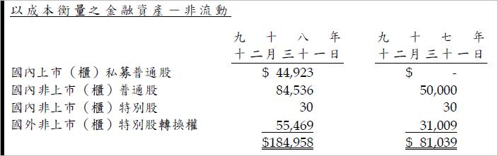 2365_金融資產2