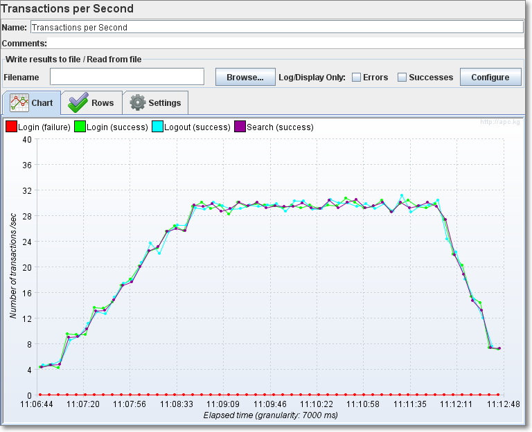 how to add Total TPS graph in Jmeter HTML reportgenerator