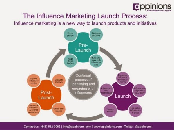 Influencer marketing launch process
