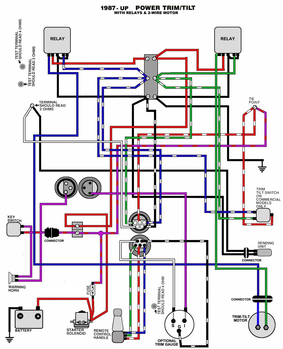 Suzuki Dt 200 Outboard Wiring Diagram Wiring Diagram Corsa Corsa Pasticceriagele It