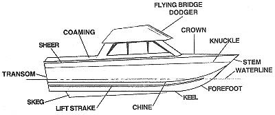 Is the Planking Attached to the Frames?   Boatbuilders ...