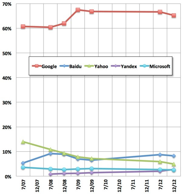 worldwide search share, over time